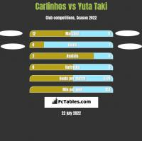 Carlinhos vs Yuta Taki h2h player stats