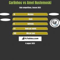 Carlinhos vs Amel Rustemoski h2h player stats