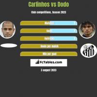Carlinhos vs Dodo h2h player stats