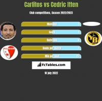 Carlitos vs Cedric Itten h2h player stats