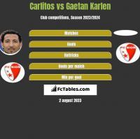 Carlitos vs Gaetan Karlen h2h player stats