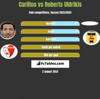 Carlitos vs Roberts Uldrikis h2h player stats