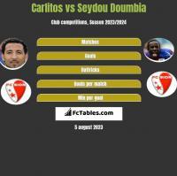 Carlitos vs Seydou Doumbia h2h player stats