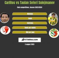 Carlitos vs Taulan Seferi Sulejmanov h2h player stats
