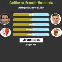 Carlitos vs Ermedin Demirovic h2h player stats
