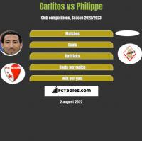 Carlitos vs Philippe h2h player stats