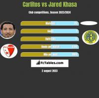 Carlitos vs Jared Khasa h2h player stats