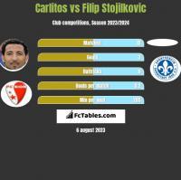 Carlitos vs Filip Stojilkovic h2h player stats