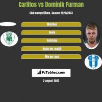 Carlitos vs Dominik Furman h2h player stats