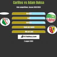 Carlitos vs Adam Buksa h2h player stats