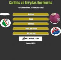 Carlitos vs Arvydas Novikovas h2h player stats
