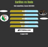 Carlitos vs Dodo h2h player stats