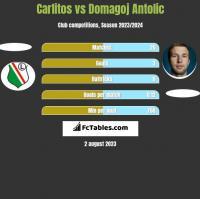 Carlitos vs Domagoj Antolic h2h player stats