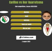 Carlitos vs Iker Guarrotxena h2h player stats