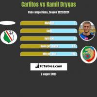 Carlitos vs Kamil Drygas h2h player stats