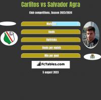 Carlitos vs Salvador Agra h2h player stats