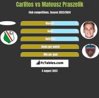 Carlitos vs Mateusz Praszelik h2h player stats