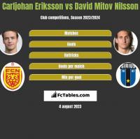 Carljohan Eriksson vs David Mitov Nilsson h2h player stats