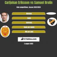 Carljohan Eriksson vs Samuel Brolin h2h player stats