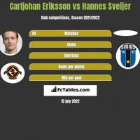 Carljohan Eriksson vs Hannes Sveijer h2h player stats