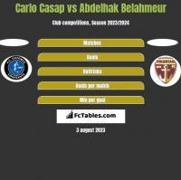 Carlo Casap vs Abdelhak Belahmeur h2h player stats