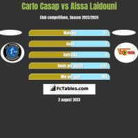 Carlo Casap vs Aissa Laidouni h2h player stats