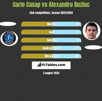 Carlo Casap vs Alexandru Buziuc h2h player stats