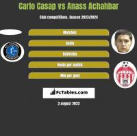 Carlo Casap vs Anass Achahbar h2h player stats