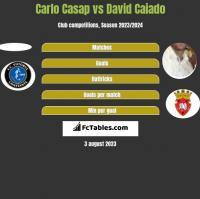 Carlo Casap vs David Caiado h2h player stats