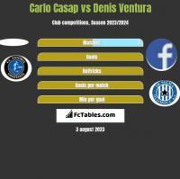 Carlo Casap vs Denis Ventura h2h player stats