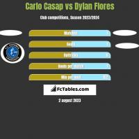 Carlo Casap vs Dylan Flores h2h player stats