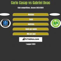 Carlo Casap vs Gabriel Deac h2h player stats