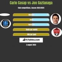 Carlo Casap vs Jon Gaztanaga h2h player stats