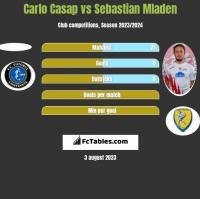 Carlo Casap vs Sebastian Mladen h2h player stats