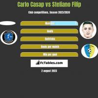 Carlo Casap vs Steliano Filip h2h player stats
