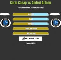 Carlo Casap vs Andrei Artean h2h player stats