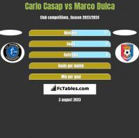 Carlo Casap vs Marco Dulca h2h player stats