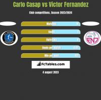 Carlo Casap vs Victor Fernandez h2h player stats