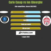 Carlo Casap vs Ion Gheorghe h2h player stats