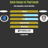 Carlo Casap vs Paul Iacob h2h player stats