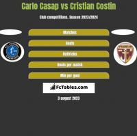 Carlo Casap vs Cristian Costin h2h player stats