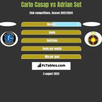 Carlo Casap vs Adrian Sut h2h player stats
