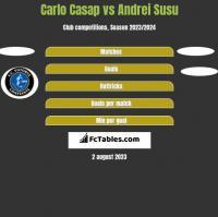 Carlo Casap vs Andrei Susu h2h player stats