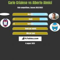 Carlo Crialese vs Alberto Almici h2h player stats