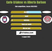 Carlo Crialese vs Alberto Barison h2h player stats