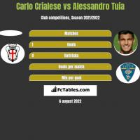 Carlo Crialese vs Alessandro Tuia h2h player stats