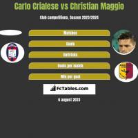Carlo Crialese vs Christian Maggio h2h player stats