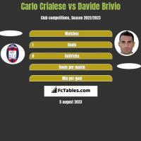 Carlo Crialese vs Davide Brivio h2h player stats