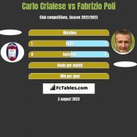 Carlo Crialese vs Fabrizio Poli h2h player stats