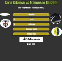 Carlo Crialese vs Francesco Renzetti h2h player stats
